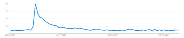 Google Trend Graph QR Codes